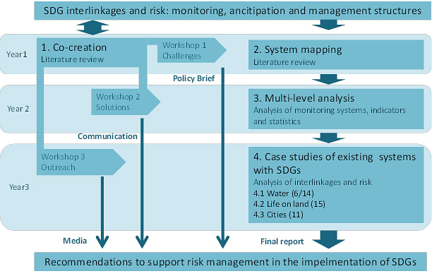 SDG interlinkages and risk